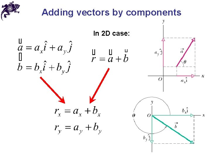 Adding vectors by components In 2 D case: