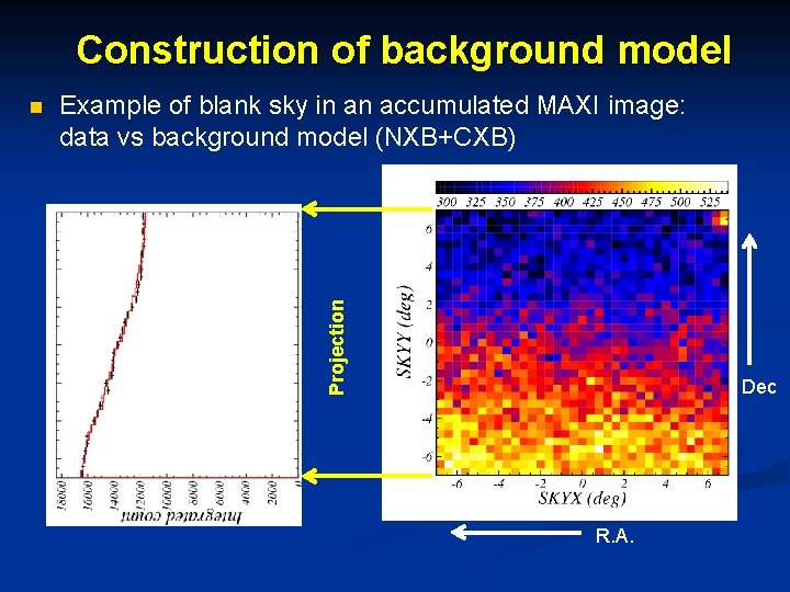 Construction of background model Example of blank sky in an accumulated MAXI image: data