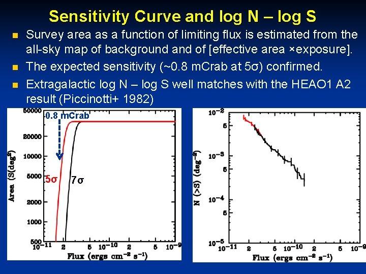Sensitivity Curve and log N – log S n n n Survey area as