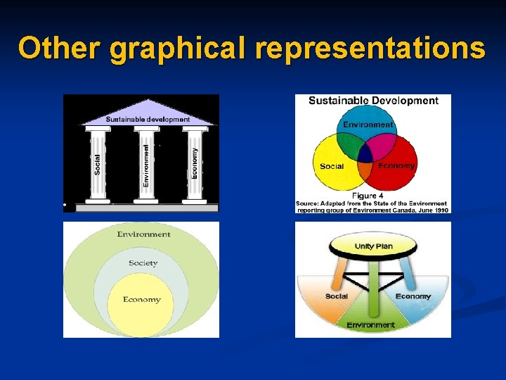 Other graphical representations