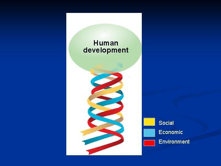 Human development Social Economic Environment