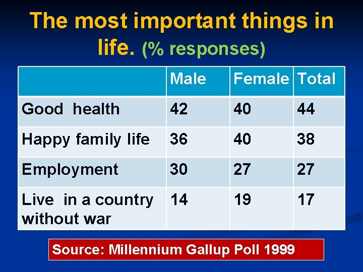 The most important things in life. (% responses) Male Female Total Good health 42