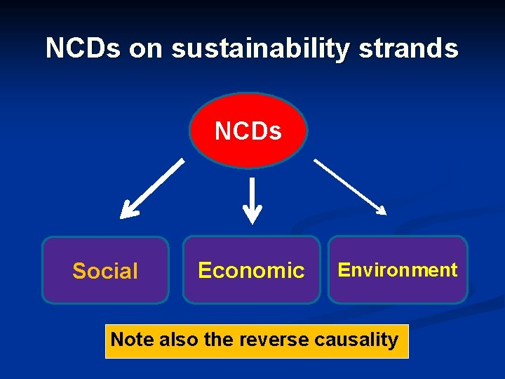 NCDs on sustainability strands NCDs Social Economic Environment Note also the reverse causality