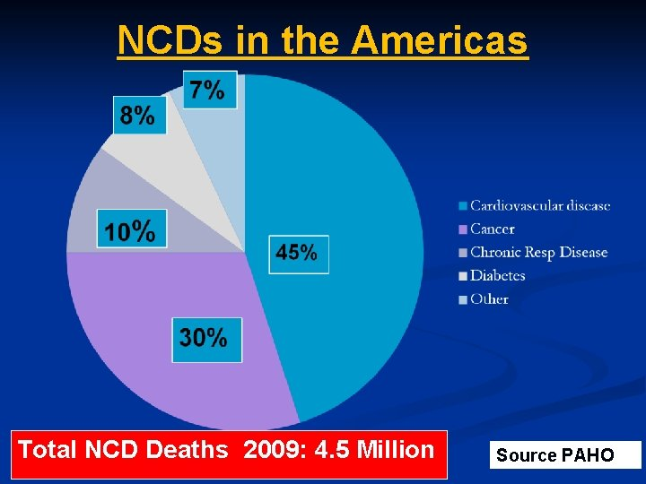 NCDs in the Americas Total NCD Deaths 2009: 4. 5 Million Source PAHO
