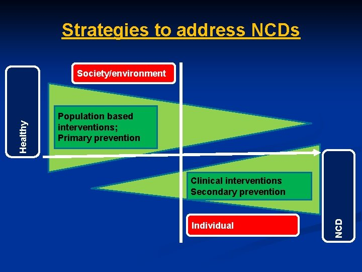 Strategies to address NCDs Population based interventions; Primary prevention Clinical interventions Secondary prevention Individual