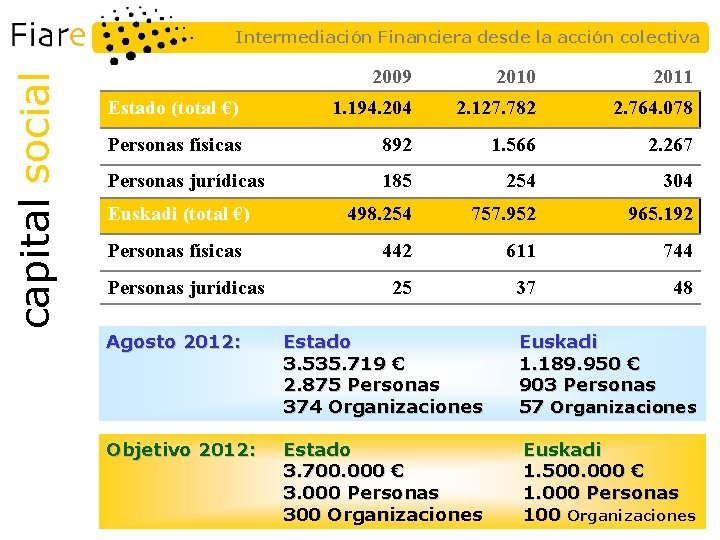 capital social Intermediación Financiera desde la acción colectiva 2009 2010 2011 Estado (total €)