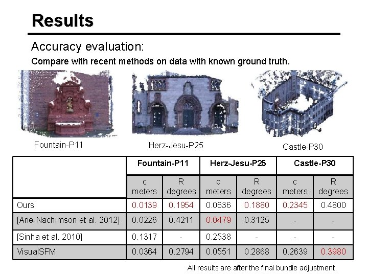 Results Accuracy evaluation: Compare with recent methods on data with known ground truth. Fountain-P