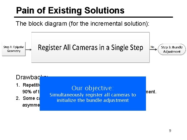 Pain of Existing Solutions The block diagram (for the incremental solution): Drawbacks: 1. Repetitively
