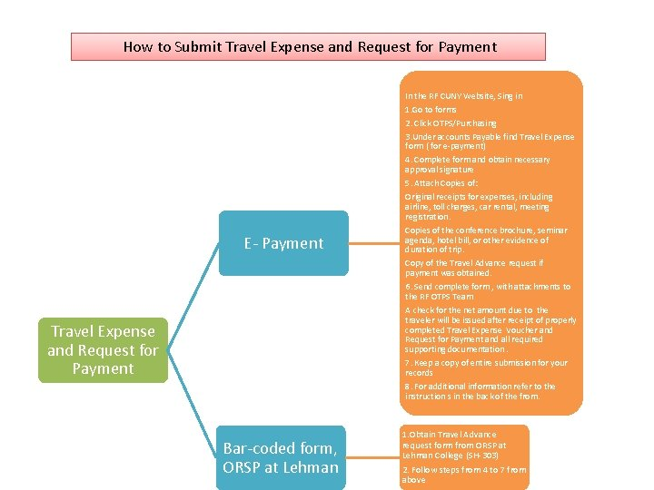 How to Submit Travel Expense and Request for Payment E- Payment In the RF