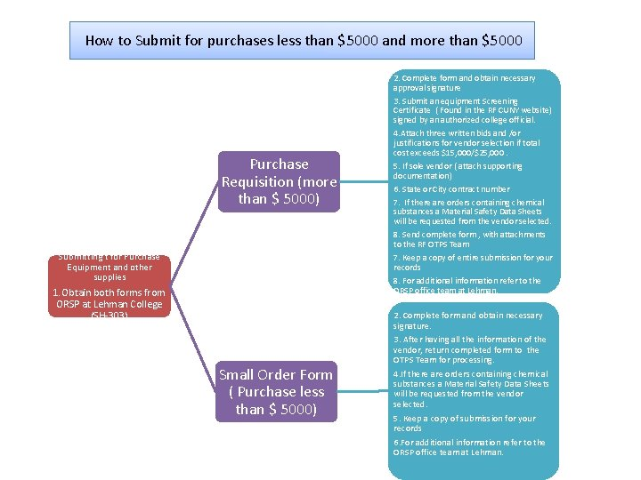 How to Submit for purchases less than $5000 and more than $5000 Purchase Requisition