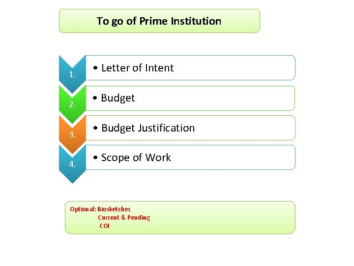 To go of Prime Institution 1. 2. 3. 4. • Letter of Intent •