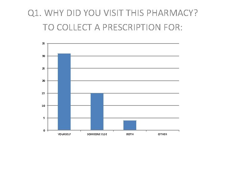 Q 1. WHY DID YOU VISIT THIS PHARMACY? TO COLLECT A PRESCRIPTION FOR: 35
