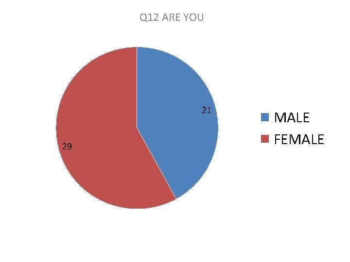 Q 12 ARE YOU 21 29 MALE FEMALE