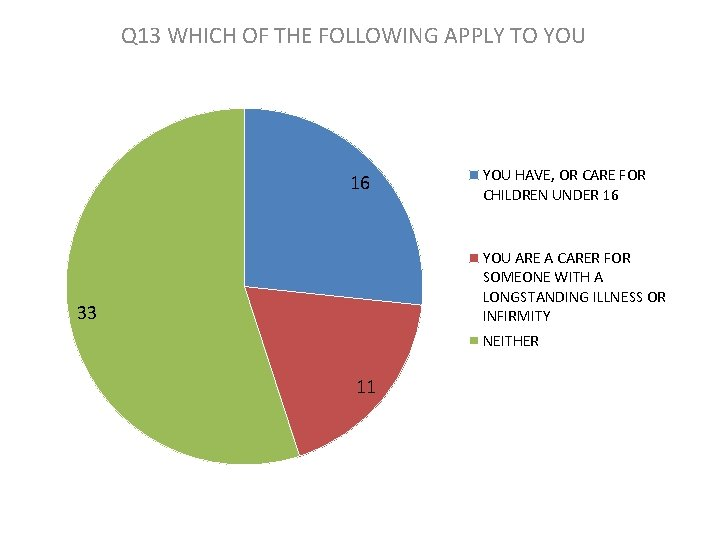 Q 13 WHICH OF THE FOLLOWING APPLY TO YOU 16 YOU HAVE, OR CARE