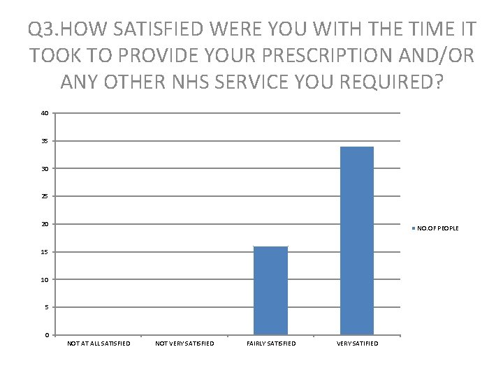 Q 3. HOW SATISFIED WERE YOU WITH THE TIME IT TOOK TO PROVIDE YOUR