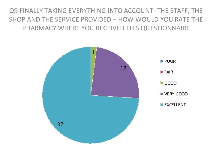 Q 9 FINALLY TAKING EVERYTHING INTO ACCOUNT- THE STAFF, THE SHOP AND THE SERVICE
