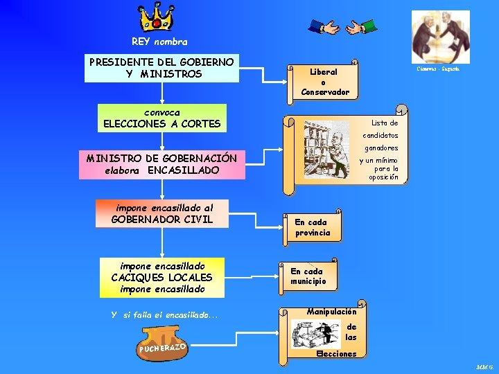 REY nombra PRESIDENTE DEL GOBIERNO Y MINISTROS Liberal o Conservador convoca ELECCIONES A CORTES