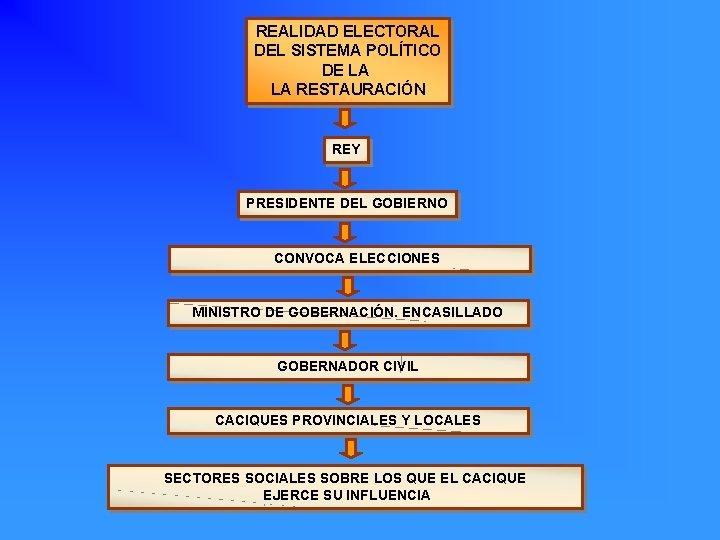 REALIDAD ELECTORAL DEL SISTEMA POLÍTICO DE LA LA RESTAURACIÓN REY PRESIDENTE DEL GOBIERNO CONVOCA