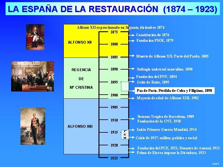 LA ESPAÑA DE LA RESTAURACIÓN (1874 – 1923) Alfonso XII es proclamado en Sagunto,