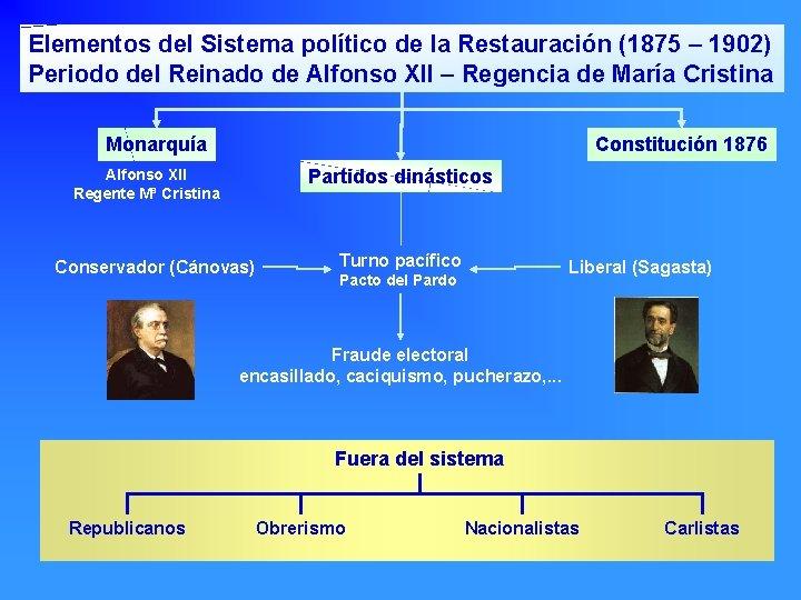 Elementos del Sistema político de la Restauración (1875 – 1902) Periodo del Reinado de