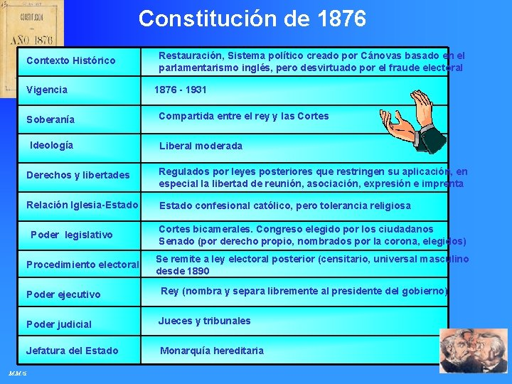 Constitución de 1876 Contexto Histórico Vigencia Soberanía Ideología Restauración, Sistema político creado por Cánovas