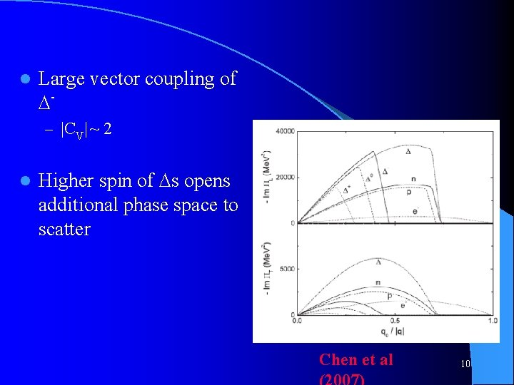 l Large vector coupling of – |CV| ~ 2 l Higher spin of s