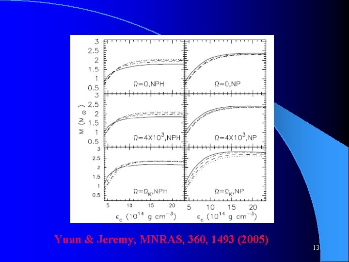 Yuan & Jeremy, MNRAS, 360, 1493 (2005) 13