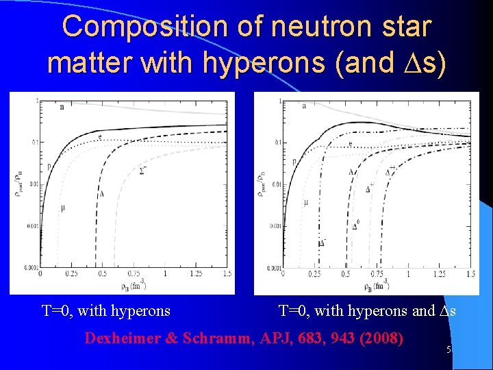 Composition of neutron star matter with hyperons (and s) T=0, with hyperons and s
