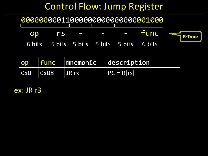 Control Flow: Jump Register 00000110000000001000 op rs 6 bits op 0 x 0 5
