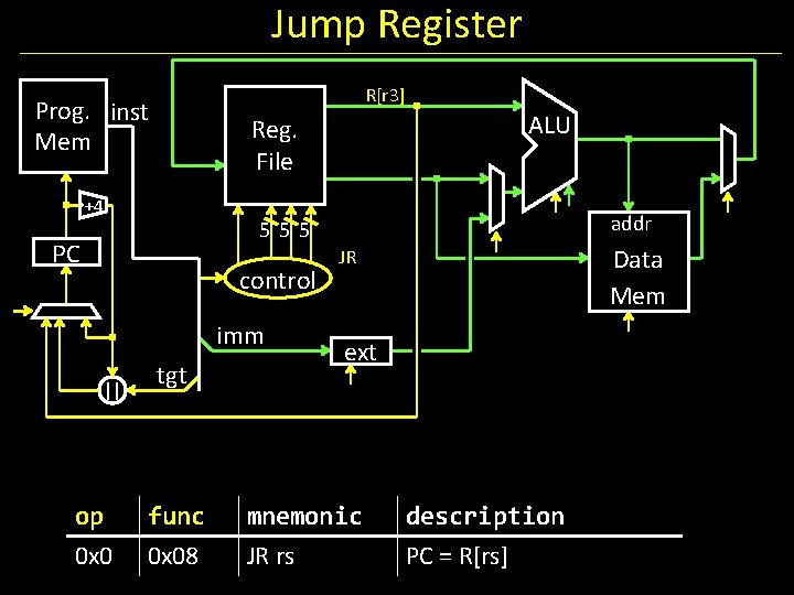 Jump Register R[r 3] Prog. inst Mem ALU Reg. File +4 addr 555 PC