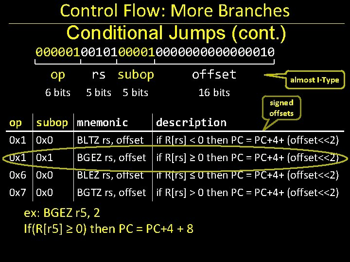 Control Flow: More Branches Conditional Jumps (cont. ) 0000010010100000000010 op 6 bits rs subop
