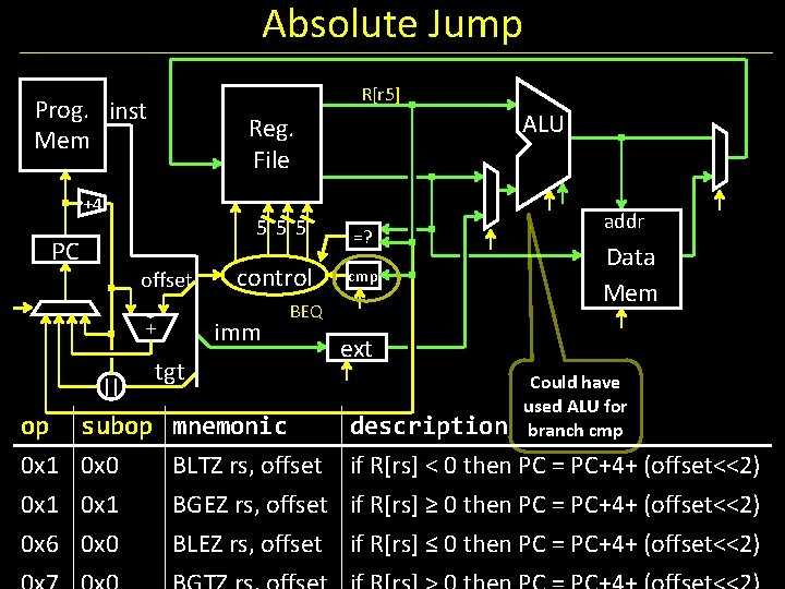 Absolute Jump R[r 5] Prog. inst Mem ALU Reg. File +4 555 PC offset