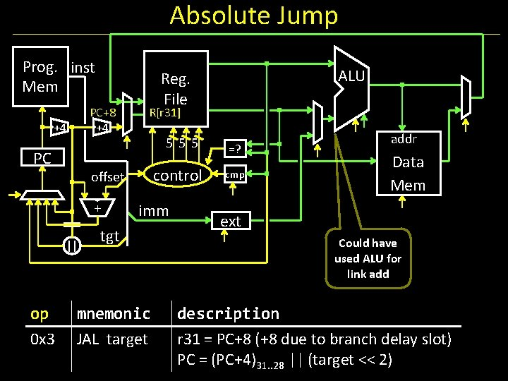Absolute Jump Prog. inst Mem PC+8 +4 R[r 31] +4 555 PC control offset