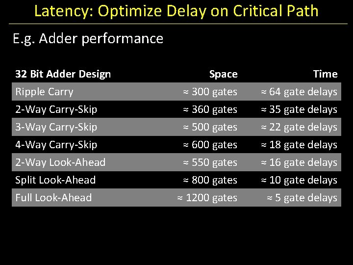Latency: Optimize Delay on Critical Path E. g. Adder performance 32 Bit Adder Design