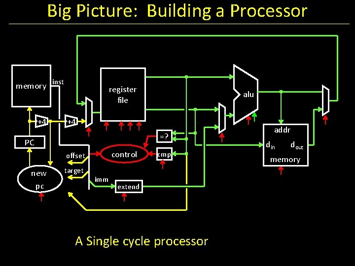 Big Picture: Building a Processor memory inst +4 register file +4 =? PC control
