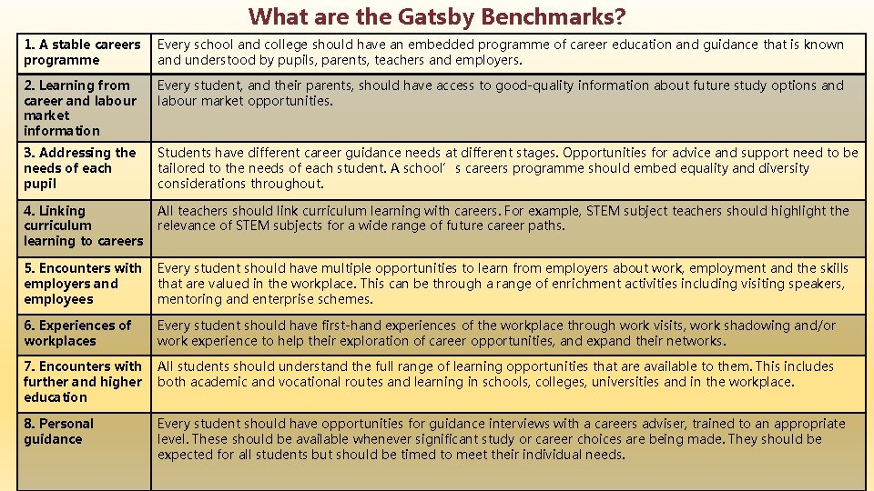 What are the Gatsby Benchmarks? 1. A stable careers programme Every school and college