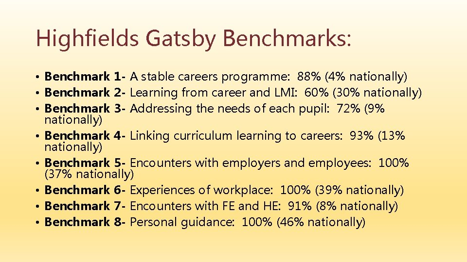 Highfields Gatsby Benchmarks: • Benchmark 1 - A stable careers programme: 88% (4% nationally)