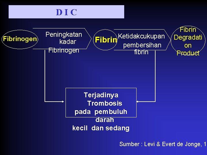 DIC Fibrinogen Peningkatan kadar Fibrinogen Fibrin Ketidakcukupan pembersihan fibrin Fibrin Degradati on Product Terjadinya