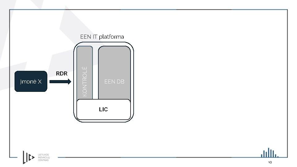 RDR Įmonė X KONTROLĖ EEN IT platforma EEN DB LIC 13
