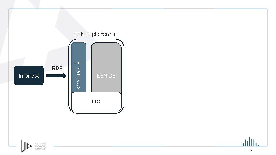 RDR Įmonė X KONTROLĖ EEN IT platforma EEN DB LIC 14