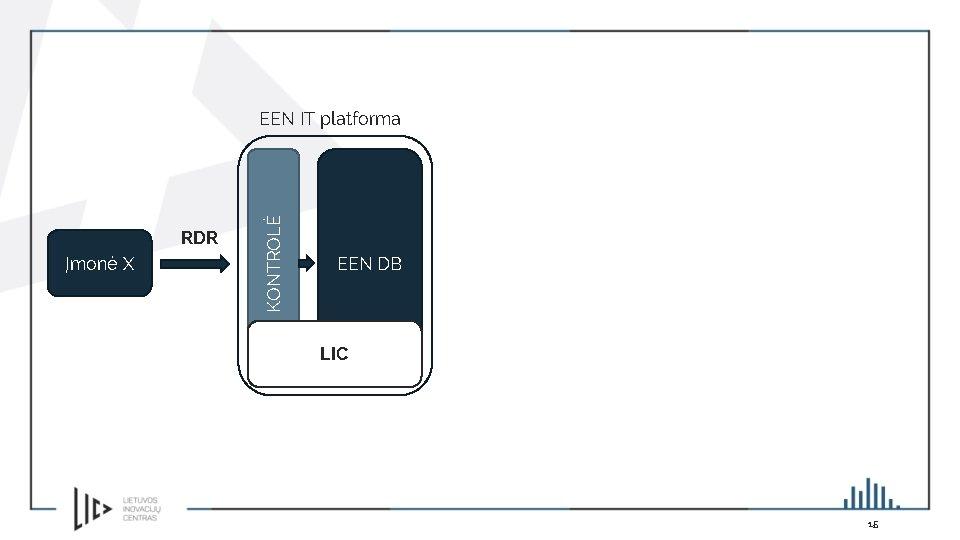 RDR Įmonė X KONTROLĖ EEN IT platforma EEN DB LIC 15