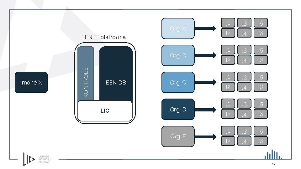 Org. A EEN IT platforma Įmonė X KONTROLĖ Org. B EEN DB LIC Org.