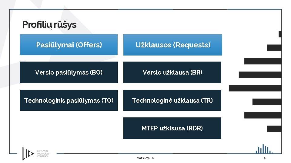 Profilių rūšys Pasiūlymai (Offers) Užklausos (Requests) Verslo pasiūlymas (BO) Verslo užklausa (BR) Technologinis pasiūlymas