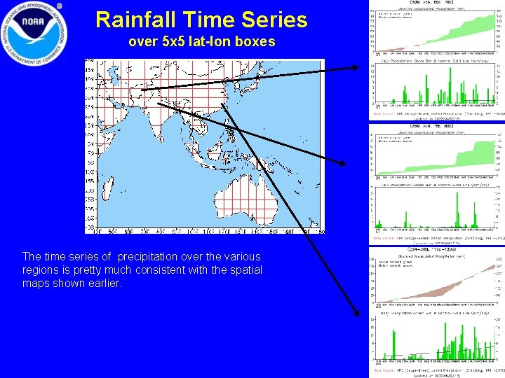Rainfall Time Series over 5 x 5 lat-lon boxes The time series of precipitation