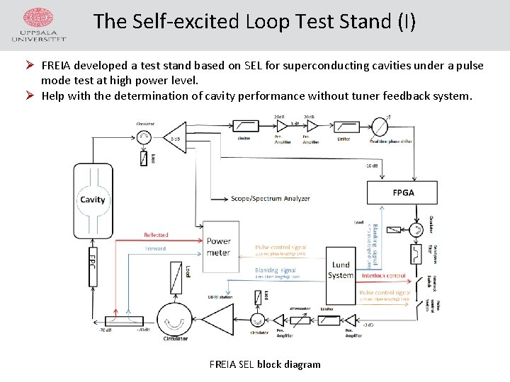 The Self-excited Loop Test Stand (I) Ø FREIA developed a test stand based on