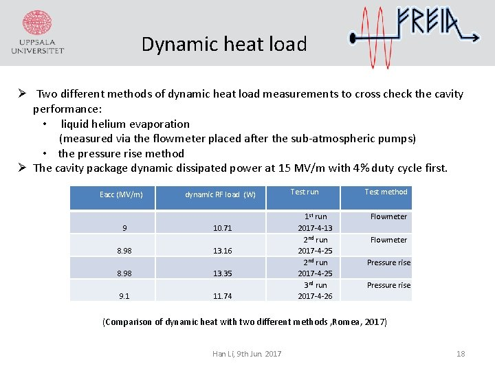 Dynamic heat load Ø Two different methods of dynamic heat load measurements to cross