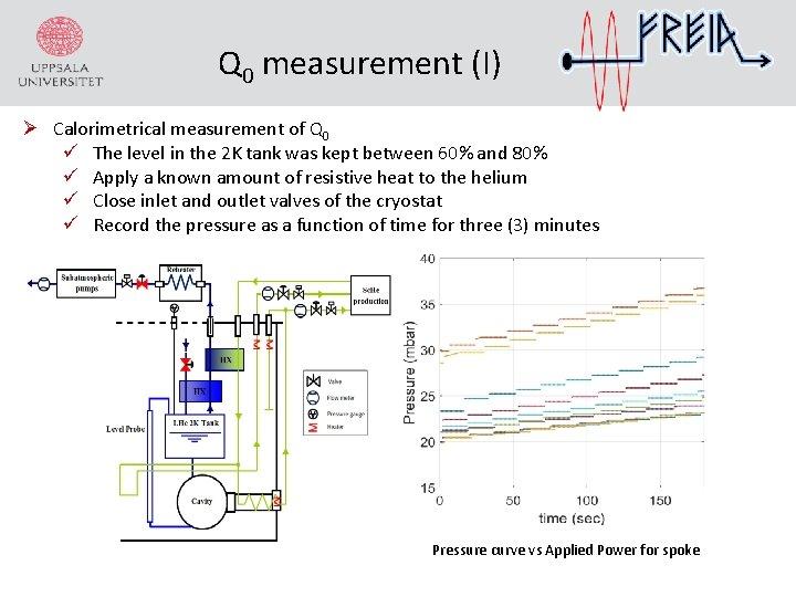 Q 0 measurement (I) Ø Calorimetrical measurement of Q 0 The level in the