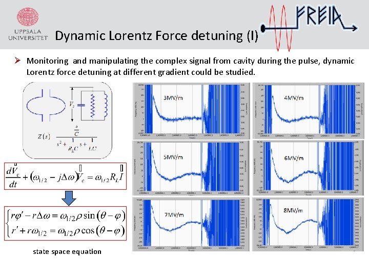 Dynamic Lorentz Force detuning (I) Ø Monitoring and manipulating the complex signal from cavity