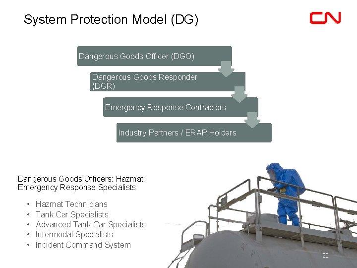 System Protection Model (DG) Dangerous Goods Officer (DGO) Dangerous Goods Responder (DGR) Emergency Response
