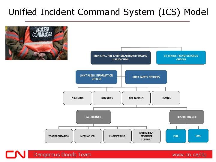 Unified Incident Command System (ICS) Model Dangerous Goods Team www. cn. ca/dg